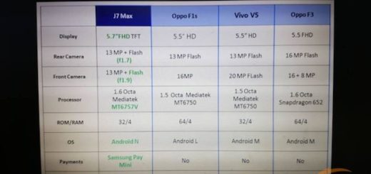 Samsung Galaxy J7 Max Specification Description Sheet