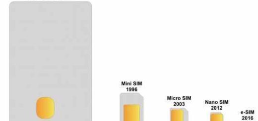 How eSIM Works, Importance, Specs and Design