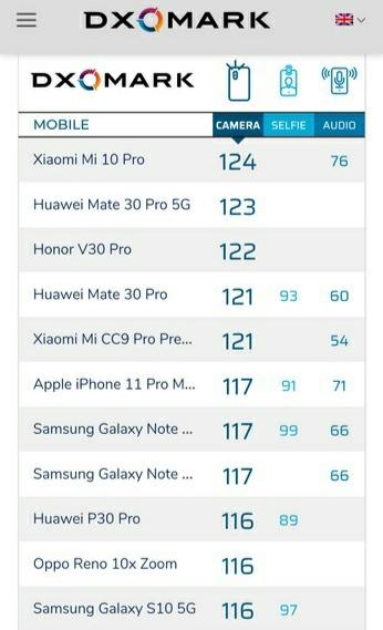Mi 10 Pro Tops benchmark
